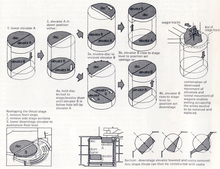 The drum revolve